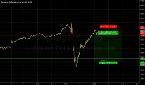 AUDJPY: Low risk short