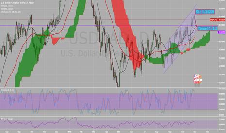 USDCAD: USD CAD (usdcad) is retracing down...