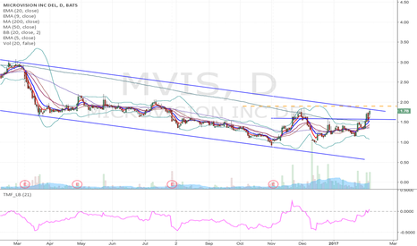 MVIS: MVIS - Downward channel breakout, and flag type long trade