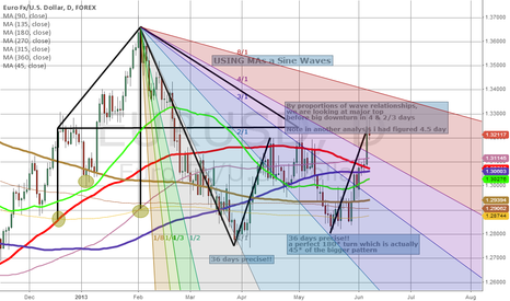 EURUSD: +++ RE-PUBLISH+++ Due to Accuracy