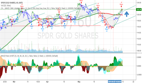 "GLD: GLD + Gold  these will continue to rise """" bull """""