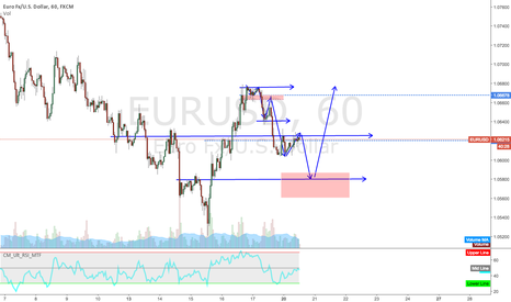 EURUSD: This is what I am thinking