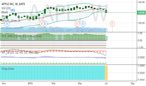 AAPL: $AAPL Bullish trend is not holding up this week.