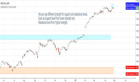 AAPL: We can use different strength for support and resistance levels.