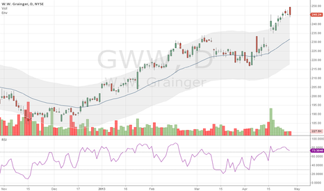 GWW: A little short to W.W. Grainger GWW