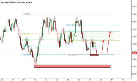AUDNZD: AUDNZD Waiting for price action candle