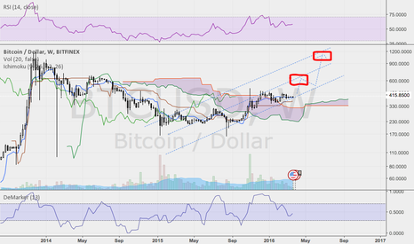 BTCUSD: Another long term IDEA on BTC!