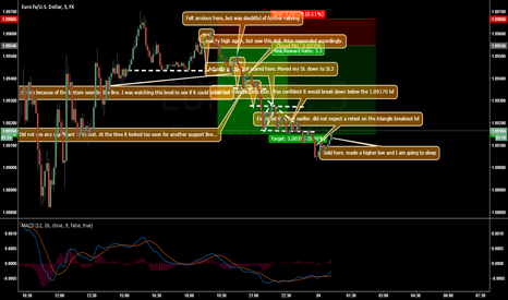 EURUSD: EURUSD SHORT Journal Entry