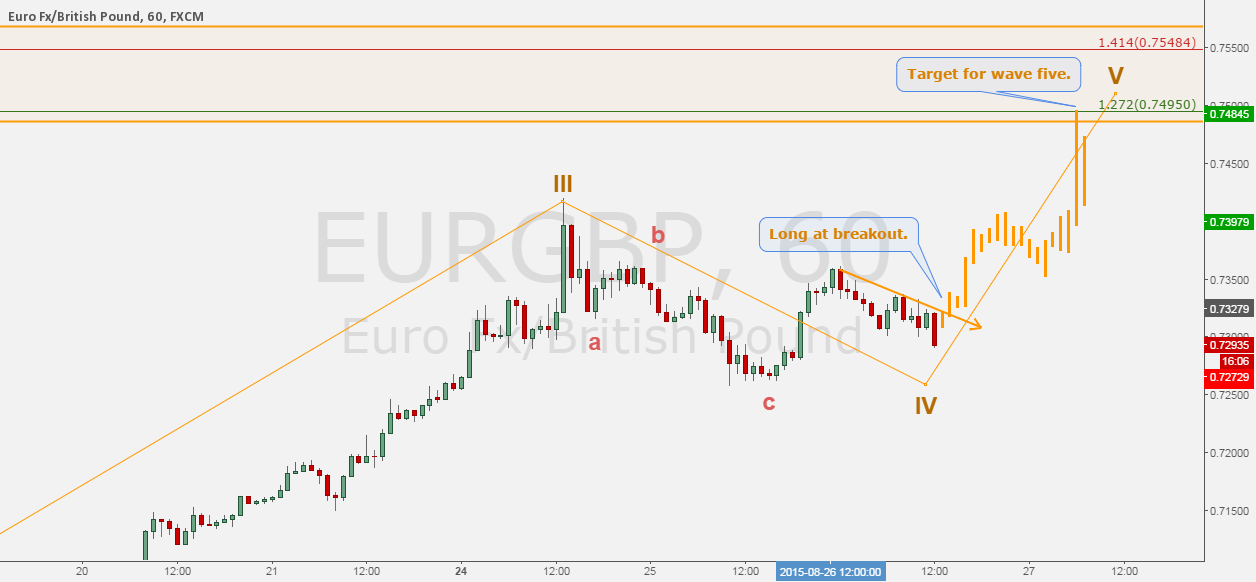 EURGBP - Building a case to long at possible 5th wave.