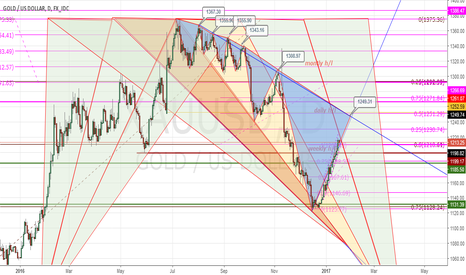 XAUUSD: gold consecutive