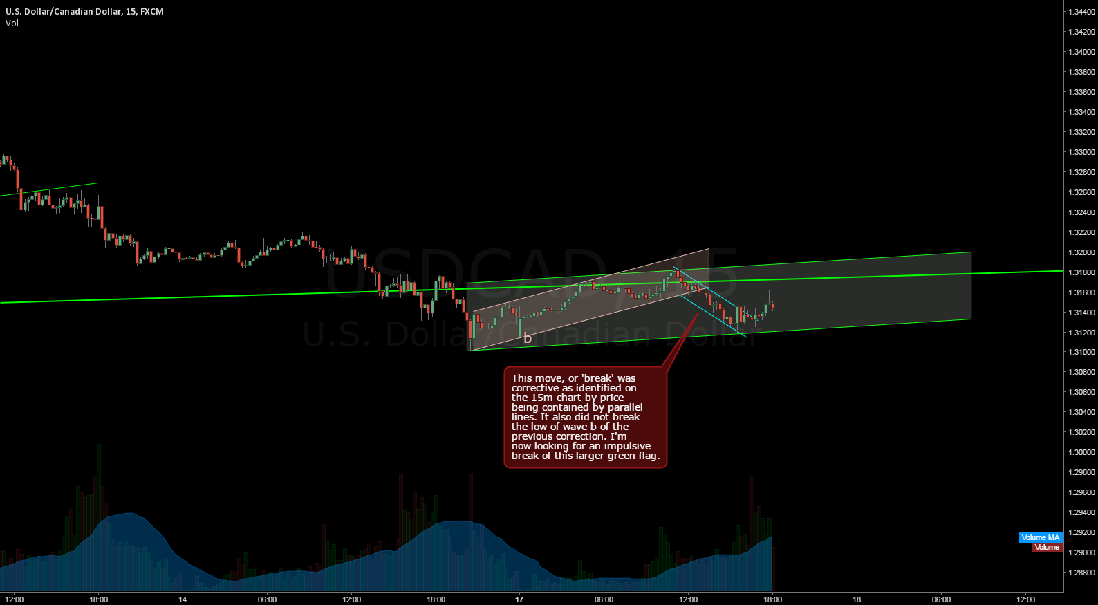 USDCAD forming a larger flag