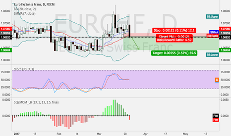 EURCHF: EURCHF---opportunity to short