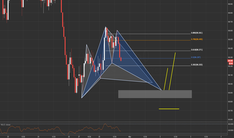 AUDJPY: AUDJPY / 1HR / BAT + CYPHER