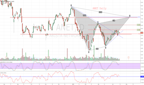 ANET: ANET Daily - be Bullish or not to be