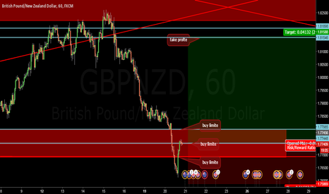 GBPNZD: long trade GBPNZD