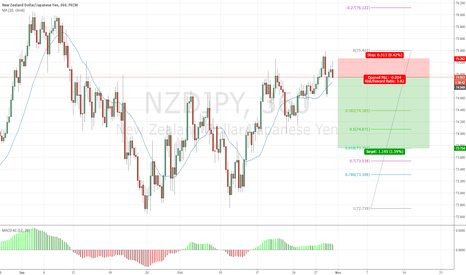 NZDJPY: Sell to .618