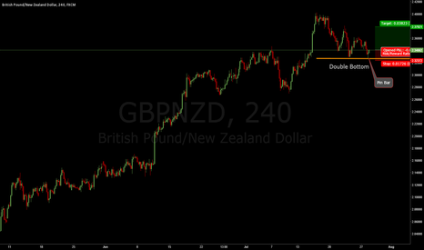 GBPNZD: GBPNZD. Interesting Double Bottom