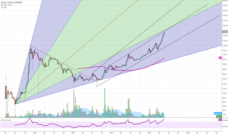 BTCUSD: Bitcoin approaching a local top around 2250-2350 USD?