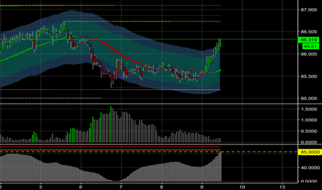 AUDJPY: Short opportunity on AJ coming up