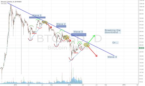 BTCUSD: Updated bearish waves pattern