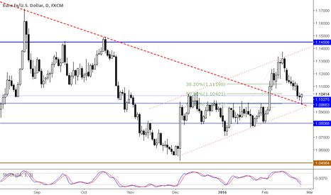 EURUSD: EURUSD forming a beautiful price action reversal at the daily.