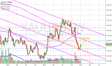 XAUUSD: Possible H&S, long term pattern