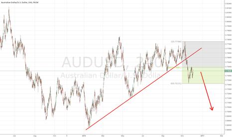 AUDUSD: AUDUSD SHORT: Fundamental and Technical