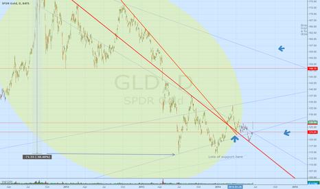 GLD: GLD update