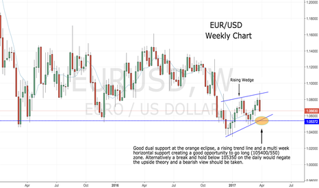 EURUSD: Long opportunity at dual support.