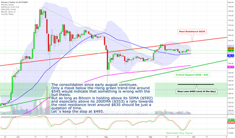 BTCUSD: Bitcoin still in bullish consolidation