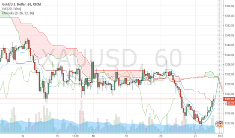 XAUUSD: cup pattern