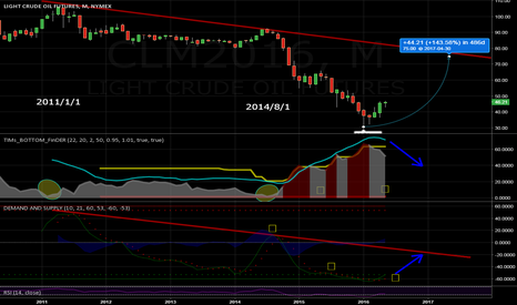 CLM2016: $UWTI Crude oil Monthly Long-term Look