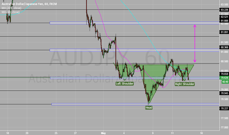 AUDJPY: Head and Shoulders pattern