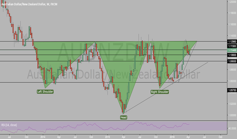 AUDNZD: HEAD AND SHOULDER PATTERN ON AUDNZD WEEKLY