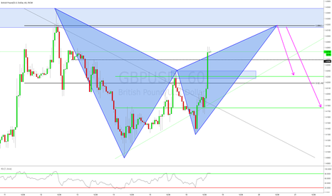 GBPUSD: BEARISH BAT PATTERN ON GBPUSD AT RESISTANCE ZONE
