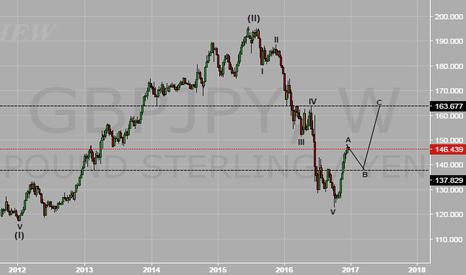 GBPJPY: short term correction expected ahead of BOJ