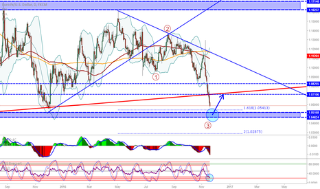 EURUSD: EUR/USD: Daily signalling possible retracement at support
