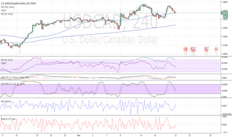 USDCAD: Loong