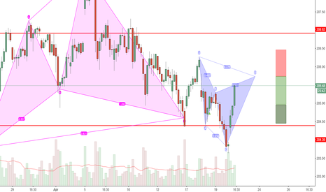 DIA: Bearish Cypher Pattern about to complete on the DOW/DIA