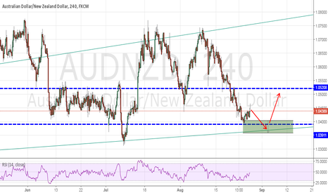 AUDNZD: AUDNZD -Long setup for next week