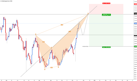 USDJPY: USD/JPY - Bearish Crab (700+ Pips)