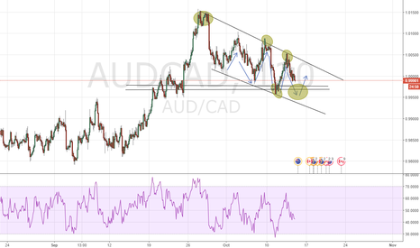 AUDCAD: Possible buy in setup