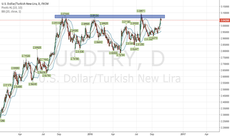 USDTRY: USD/TRY short oppurtunity
