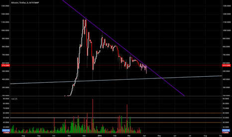 BTCUSD: BTCUSD STAMP: Last Predictions of flag-- Fiat on exit.
