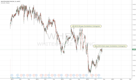 WHF: WhiteHorse Finance Correlation Histogram