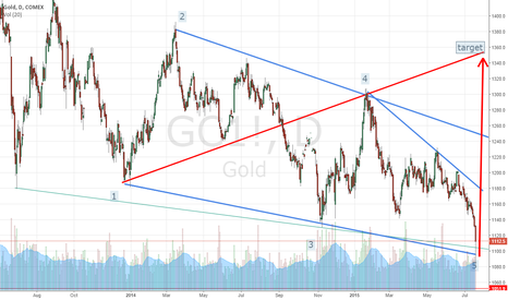GC1!: Wolfe Wave in Gold