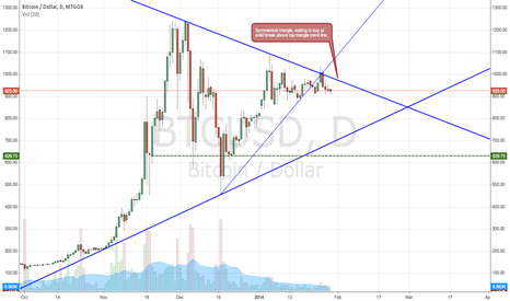 BTCUSD: Bitcoin finally forming something (triangle)