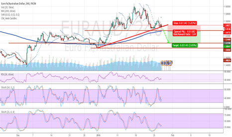 EURAUD: A daily close below the trend line can be a sell opportunity