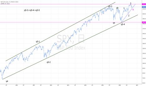 SPX: 米株の調整はもう少し先でしょう