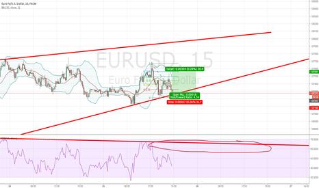 EURUSD: on 15 min Long (Short term)
